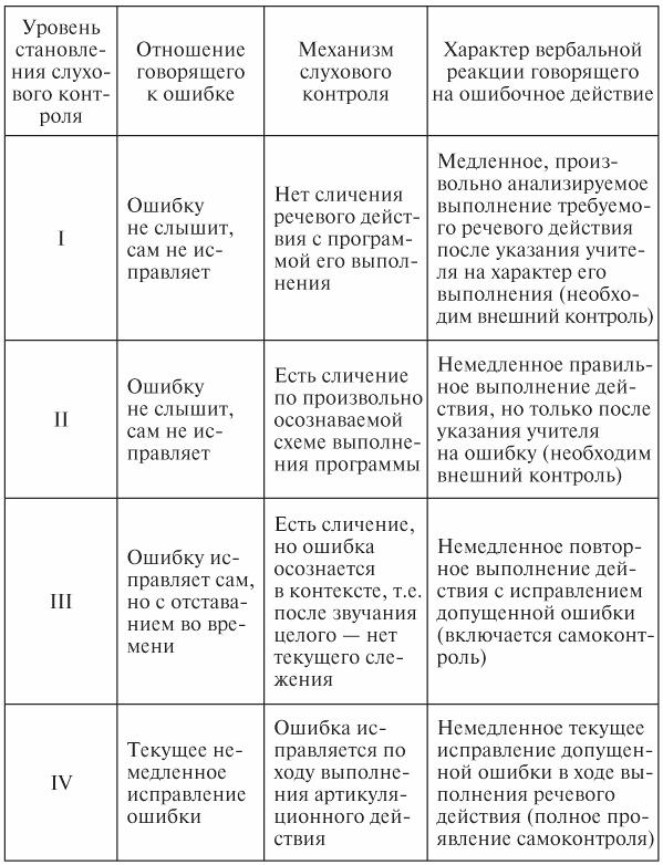 Педагогическая психология: конспект лекций