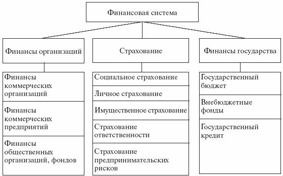 Финансовая схема пример