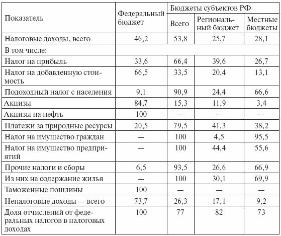 В 1994–1997 гг. субъекты РФ