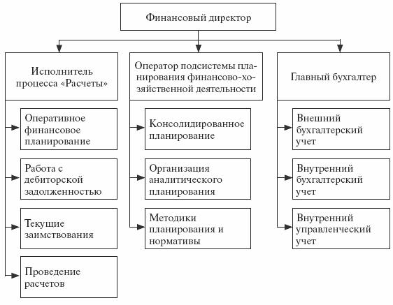 Финансовой служба схема