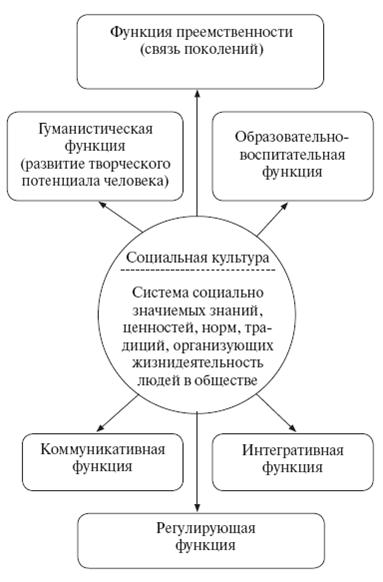 Схема 13. Социальная культура