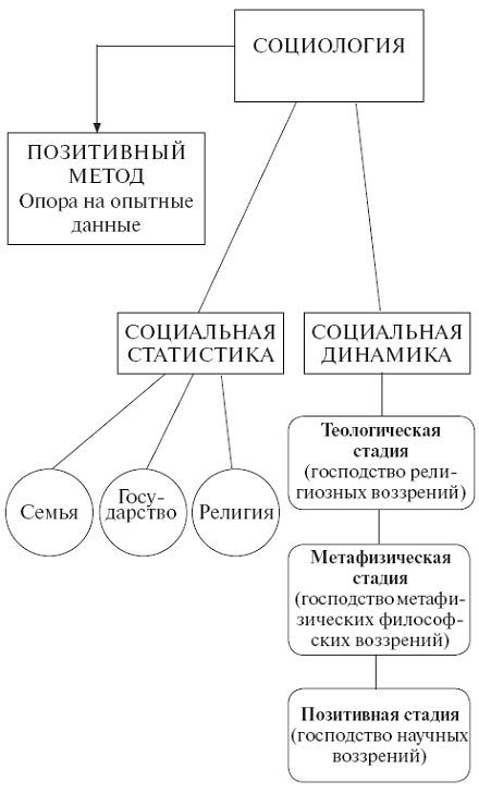 Кратко Классические Социологические Теории