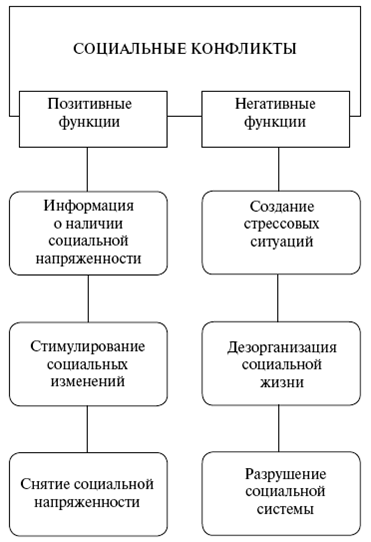 Схема 24. Функции социальных