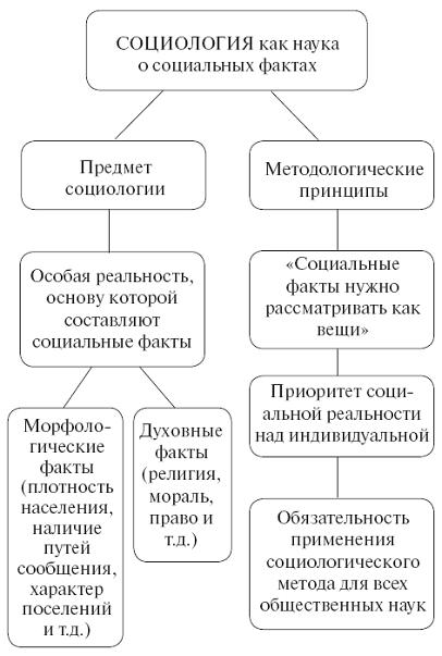 Книга: Социология: конспект