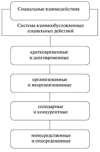 Схема 6. Социальные