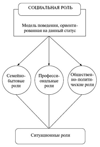 Социология: конспект лекций