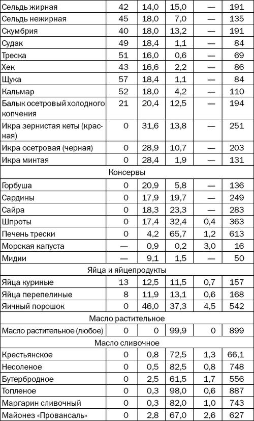 Таблица диеты для диабетиков