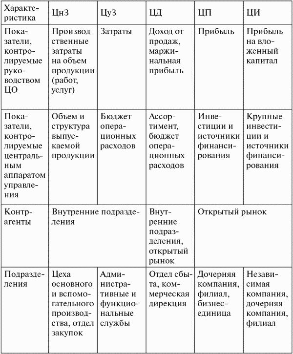 Лекции по организация труда руководителя менеджмента