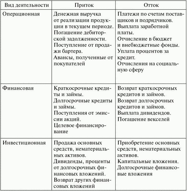 потоков предприятия: