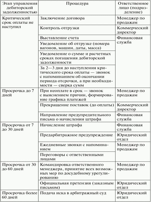 Схема дебиторской задолженности и кредиторской задолженности дебиторской задолженностью