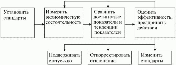 Книга: Финансовый менеджмент: