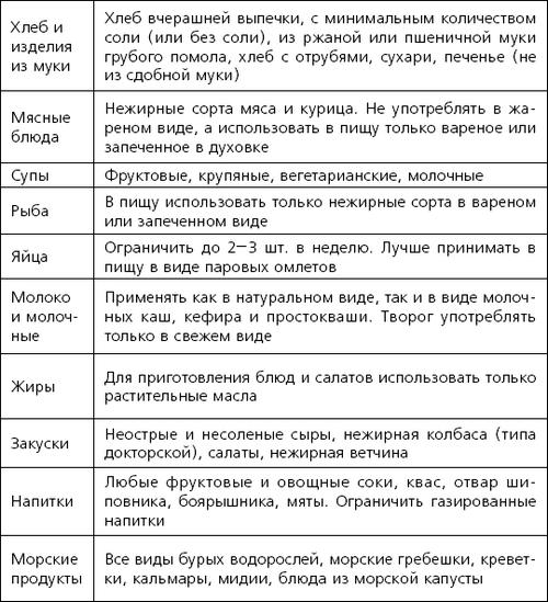 Книга: Здоровье сосудов: 150