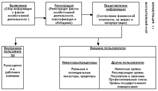 Международный учет (МСФО)
