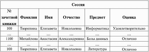 Базы данных: конспект лекций