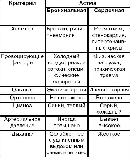 бронхиальная астма дифференциальная диагностика таблица