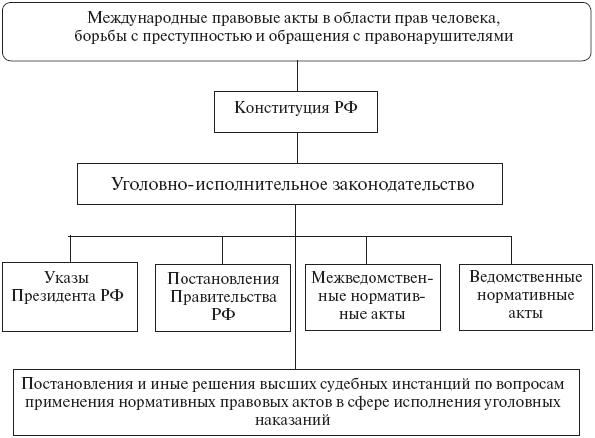 Источники (формы)