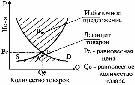 Что такое рыночное равновесие реферат 7957