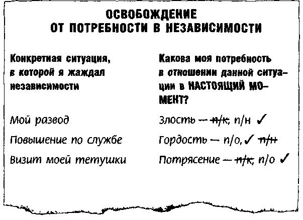 Метод Седоны