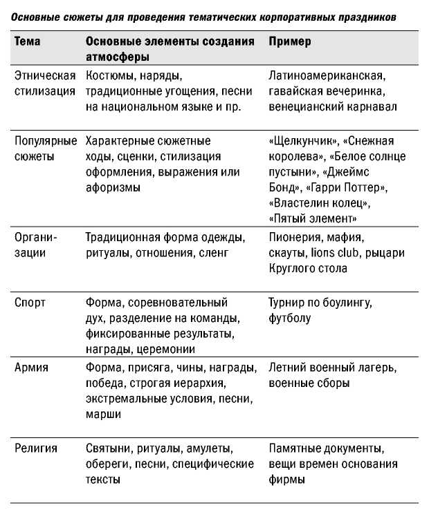план корпоративных мероприятий на год образец - фото 5