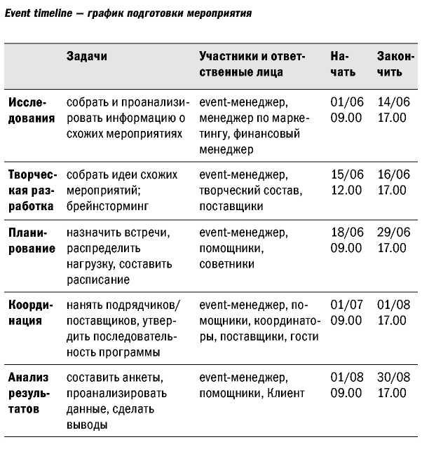 Образец плана на день менеджера voigravpetgoydalo's blog.