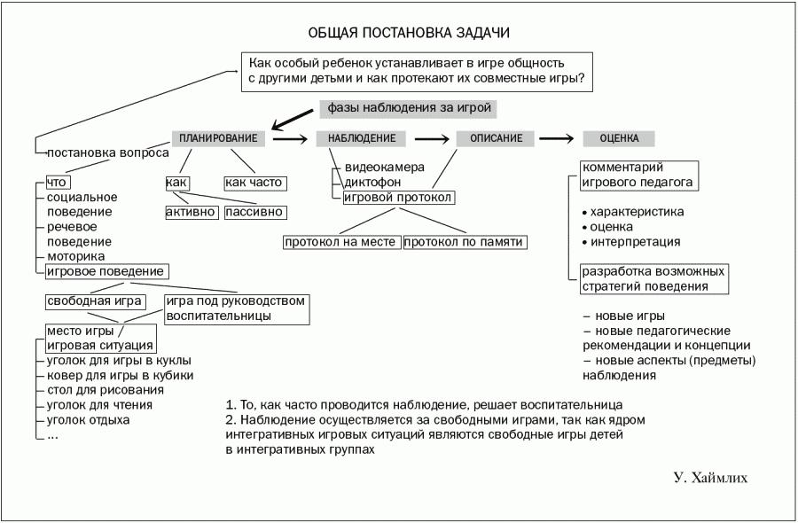 Протокол Психологических Консультаций