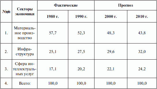 История экономики: конспект лекций