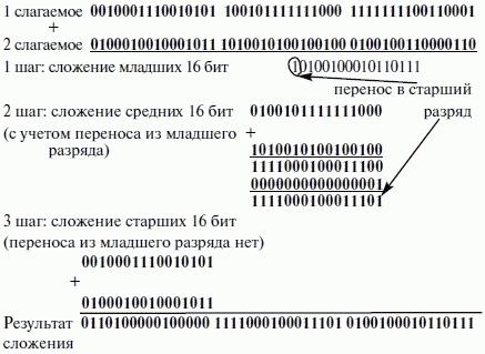 операции вычитания в системе со знаком