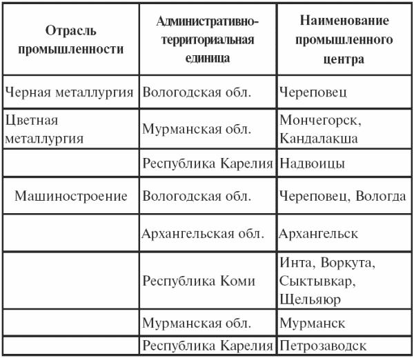 Книга: Регионоведение: