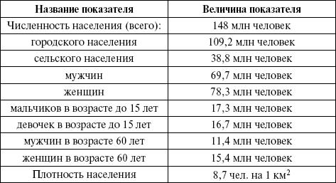 Статистика населения задачи и показатели реферат 478