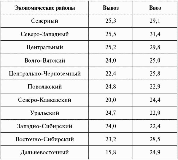 Национальная экономика: конспект лекций